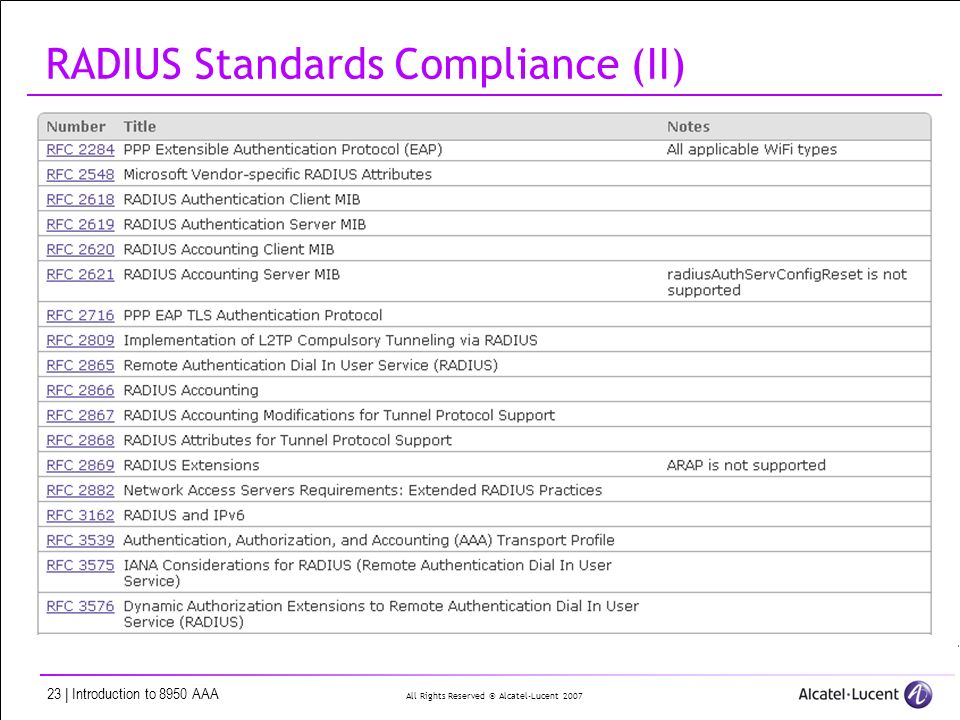 All Rights Reserved © Alcatel-Lucent | Introduction to 8950 AAA RADIUS Standards Compliance (II)