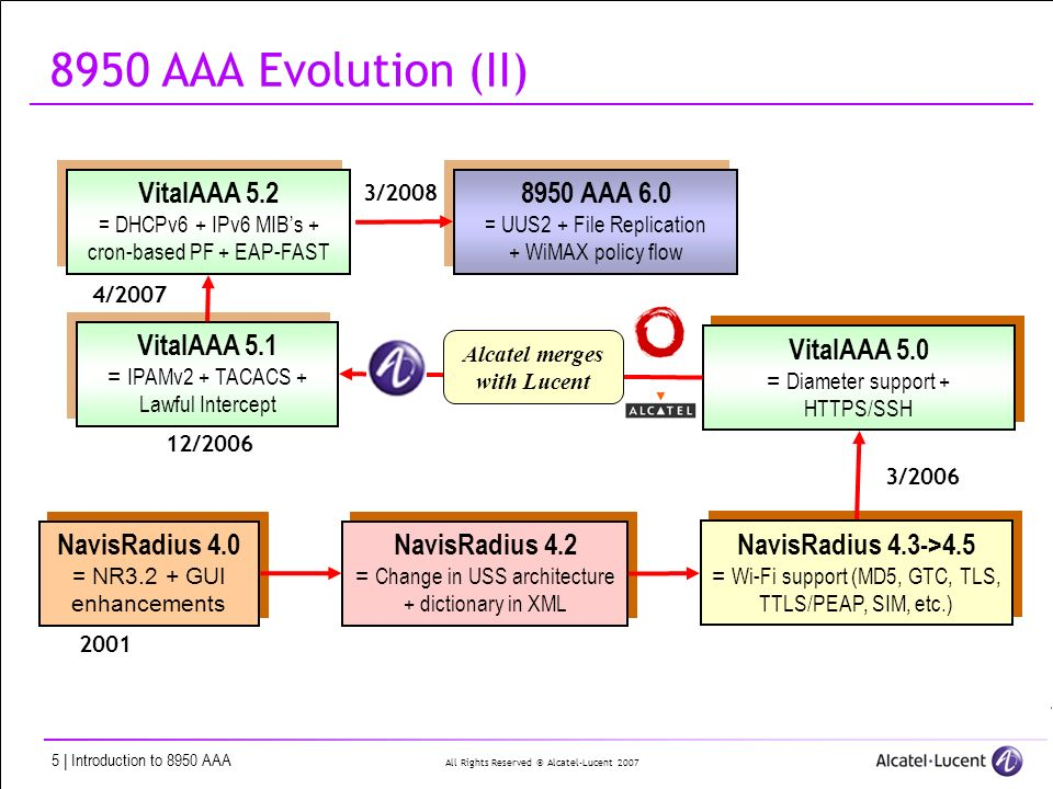 All Rights Reserved © Alcatel-Lucent | Introduction to 8950 AAA 8950 AAA Evolution (II) NavisRadius 4.0 = NR3.2 + GUI enhancements NavisRadius 4.0 = NR3.2 + GUI enhancements 2001 NavisRadius 4.2 = Change in USS architecture + dictionary in XML NavisRadius 4.2 = Change in USS architecture + dictionary in XML NavisRadius 4.3->4.5 = Wi-Fi support (MD5, GTC, TLS, TTLS/PEAP, SIM, etc.) NavisRadius 4.3->4.5 = Wi-Fi support (MD5, GTC, TLS, TTLS/PEAP, SIM, etc.) VitalAAA 5.0 = Diameter support + HTTPS/SSH VitalAAA 5.0 = Diameter support + HTTPS/SSH 3/ /2006 Alcatel merges with Lucent VitalAAA 5.1 = IPAMv2 + TACACS + Lawful Intercept VitalAAA 5.1 = IPAMv2 + TACACS + Lawful Intercept VitalAAA 5.2 = DHCPv6 + IPv6 MIBs + cron-based PF + EAP-FAST VitalAAA 5.2 = DHCPv6 + IPv6 MIBs + cron-based PF + EAP-FAST 4/ AAA 6.0 = UUS2 + File Replication + WiMAX policy flow 8950 AAA 6.0 = UUS2 + File Replication + WiMAX policy flow 3/2008