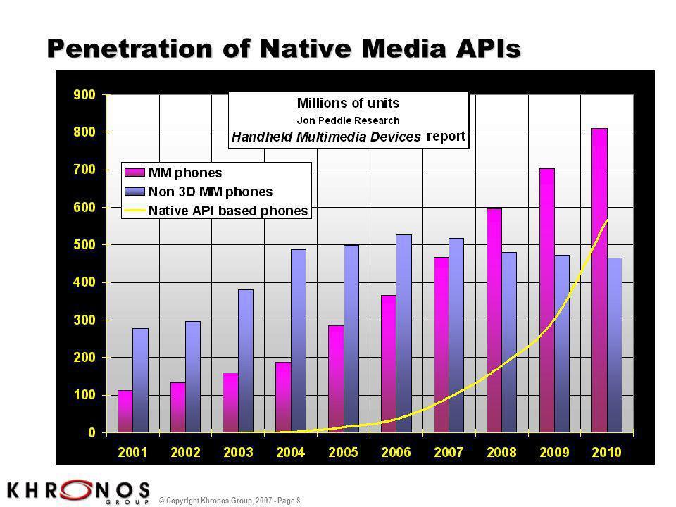 © Copyright Khronos Group, 2007 - Page 8 Penetration of Native Media APIs