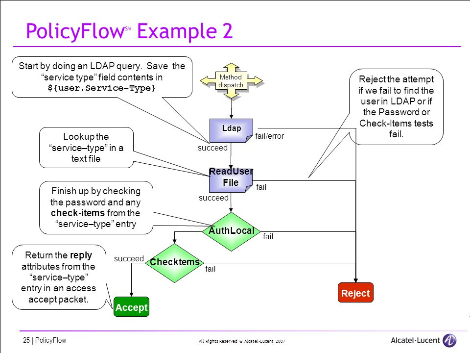 All Rights Reserved © Alcatel-Lucent 2007 25 | PolicyFlow PolicyFlow SM Example 2 Method dispatch Ldap RejectAccept succeed Checktems succeed AuthLocal fail fail/error ReadUser File fail Start by doing an LDAP query.