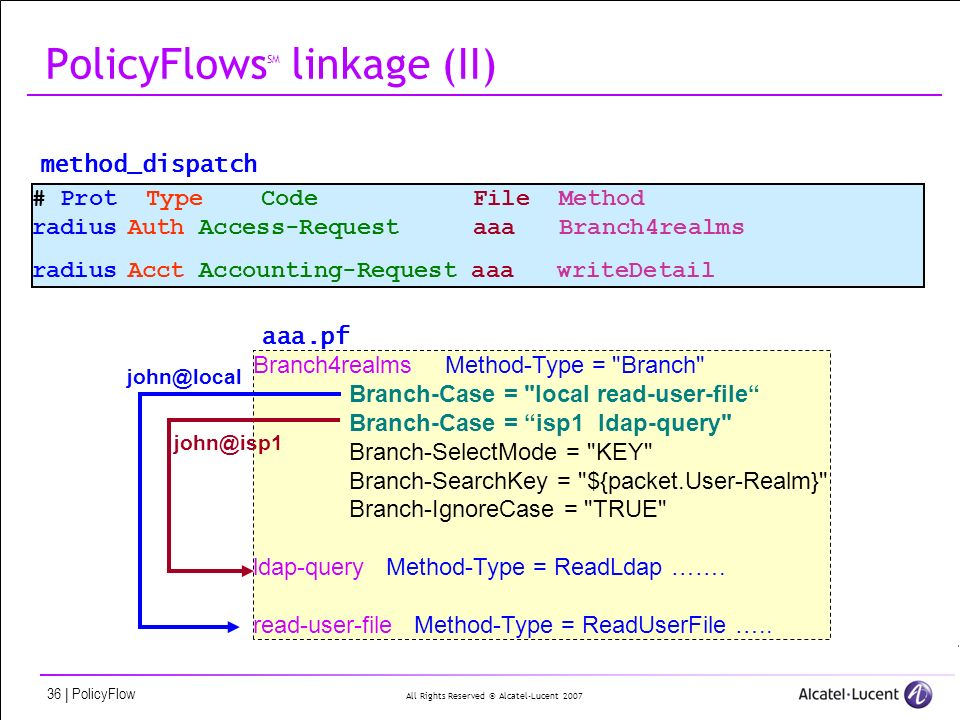 All Rights Reserved © Alcatel-Lucent 2007 36 | PolicyFlow PolicyFlows SM linkage (II) # Prot Type Code File Method radiusAuth Access-Request aaa Branch4realms radiusAcct Accounting-Request aaa writeDetail method_dispatch Branch4realmsMethod-Type = Branch Branch-Case = local read-user-file Branch-Case = isp1 ldap-query Branch-SelectMode = KEY Branch-SearchKey = ${packet.User-Realm} Branch-IgnoreCase = TRUE ldap-query Method-Type = ReadLdap …….