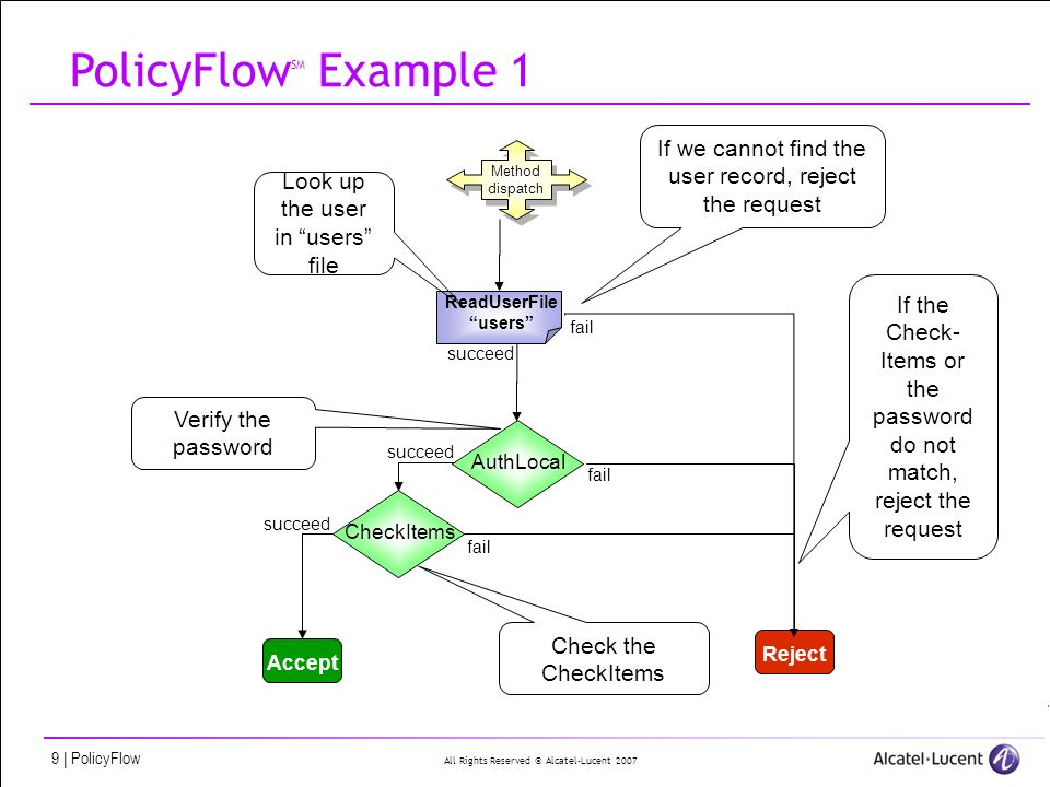 All Rights Reserved © Alcatel-Lucent 2007 40   PolicyFlow PolicyFlow – PF files We can see all configured methods, create/delete others, configure the Method-On-Success/Fail/Error Also add extra PF files