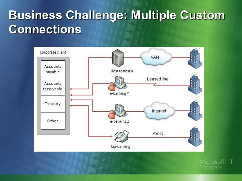 Business Challenge: Multiple Custom Connections