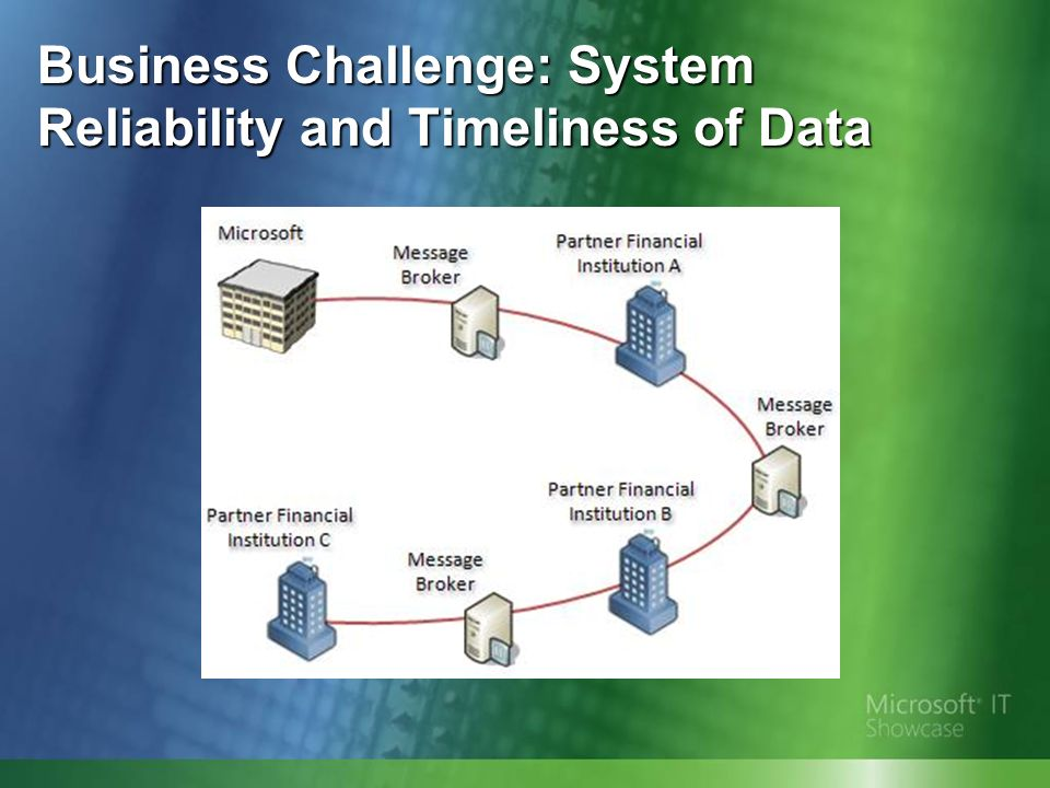 Business Challenge: System Reliability and Timeliness of Data