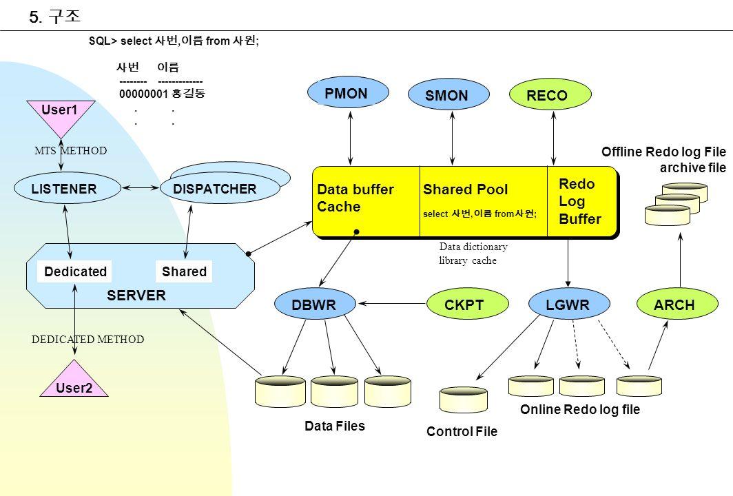 5. Data buffer Cache Shared Pool select, from ; Redo Log Buffer PMON SMONRECO CKPTDBWRLGWRARCH Data Files Online Redo log file User1 LISTENERDISPATCHE