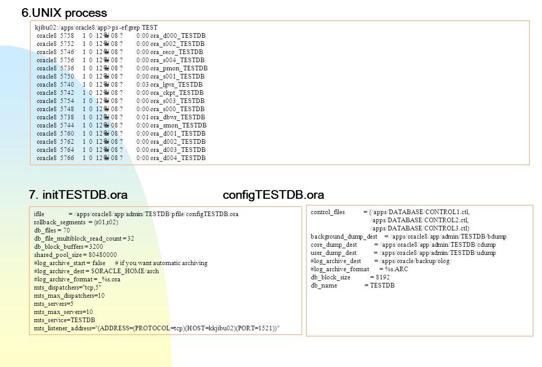 kjibu02:/apps/oracle8/app> ps -ef|grep TEST oracle8 5758 1 0 12 08 ? 0:00 ora_d000_TESTDB oracle8 5752 1 0 12 08 ? 0:00 ora_s002_TESTDB oracle8 5746 1