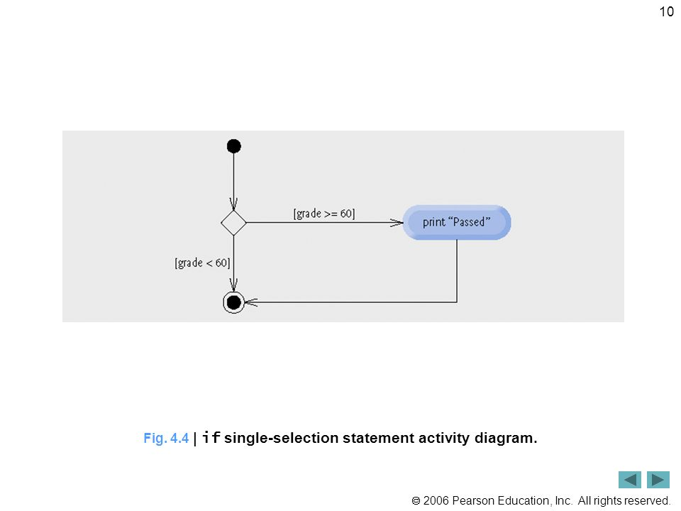 2006 Pearson Education, Inc. All rights reserved. 10 Fig. 4.4 | if single-selection statement activity diagram.