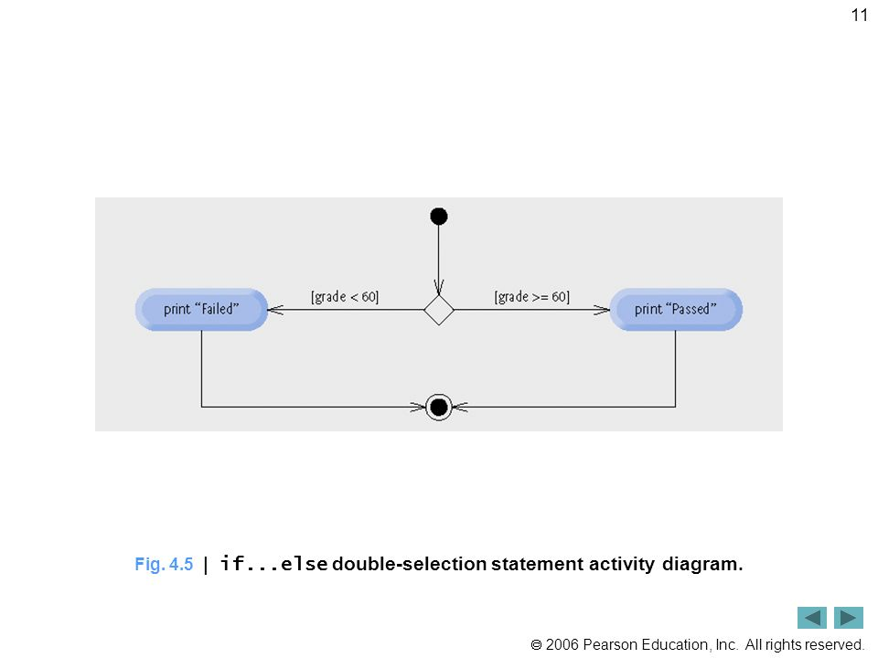 2006 Pearson Education, Inc. All rights reserved. 11 Fig. 4.5 | if...else double-selection statement activity diagram.