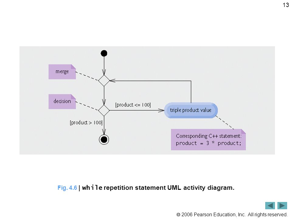 2006 Pearson Education, Inc. All rights reserved. 13 Fig. 4.6 | while repetition statement UML activity diagram.