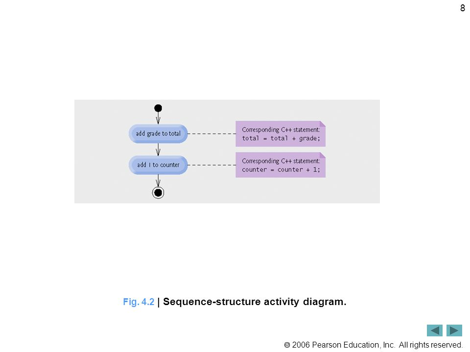 2006 Pearson Education, Inc. All rights reserved. 8 Fig. 4.2 | Sequence-structure activity diagram.