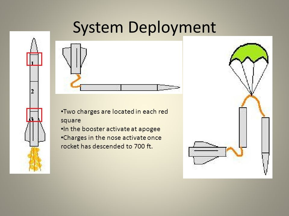 System Deployment Two charges are located in each red square In the booster activate at apogee Charges in the nose activate once rocket has descended to 700 ft.