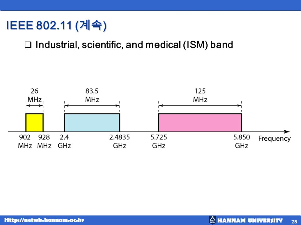 HANNAM UNIVERSITY Http://netwk.hannam.ac.kr IEEE 802.11 ( ) Industrial, scientific, and medical (ISM) band 25