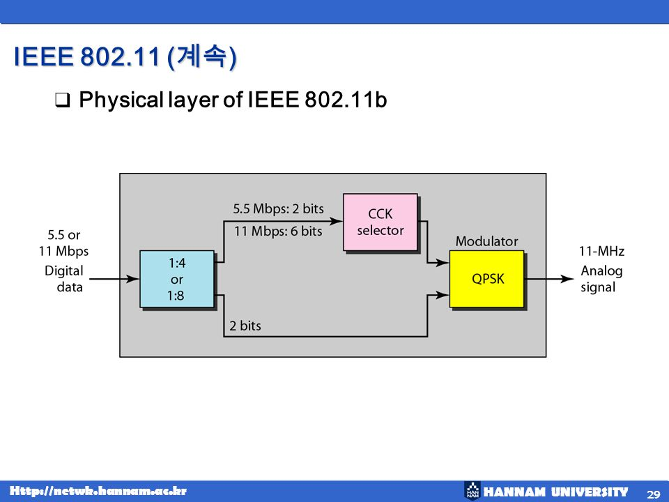 HANNAM UNIVERSITY Http://netwk.hannam.ac.kr IEEE 802.11 ( ) Physical layer of IEEE 802.11b 29