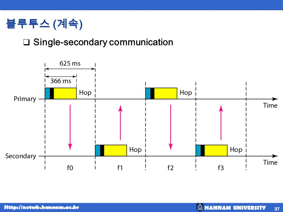 HANNAM UNIVERSITY Http://netwk.hannam.ac.kr ( ) ( ) Single-secondary communication 37