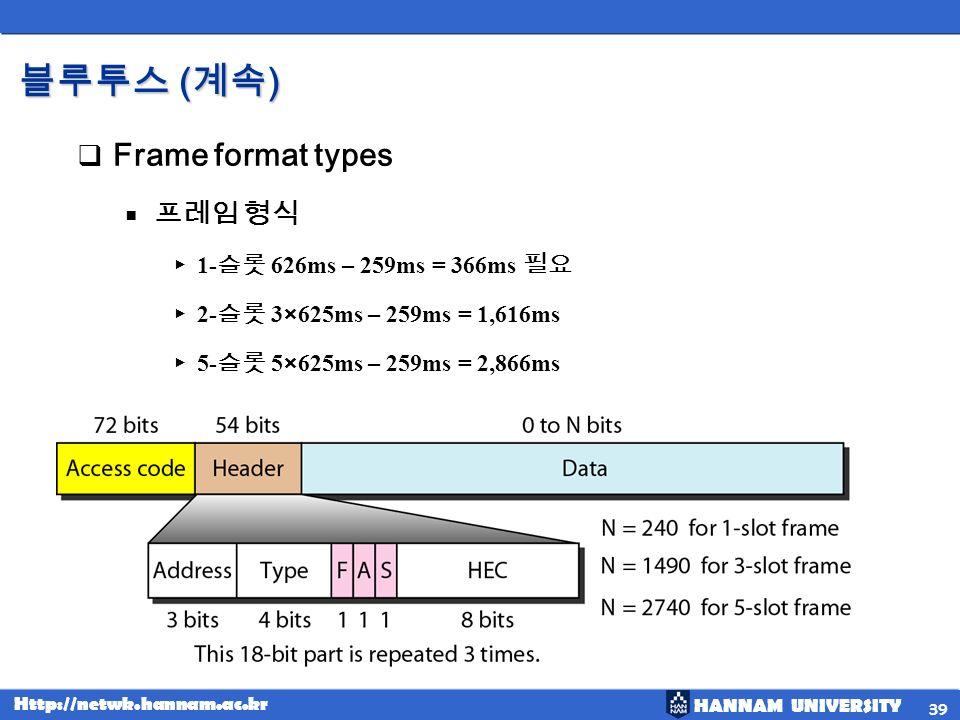 HANNAM UNIVERSITY Http://netwk.hannam.ac.kr ( ) ( ) Frame format types 1- 626ms – 259ms = 366ms 2- 3×625ms – 259ms = 1,616ms 5- 5×625ms – 259ms = 2,86