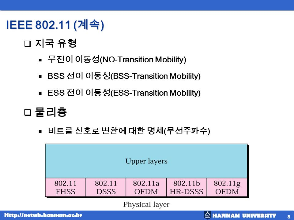 HANNAM UNIVERSITY Http://netwk.hannam.ac.kr IEEE 802.11 ( ) Hidden station problem 19