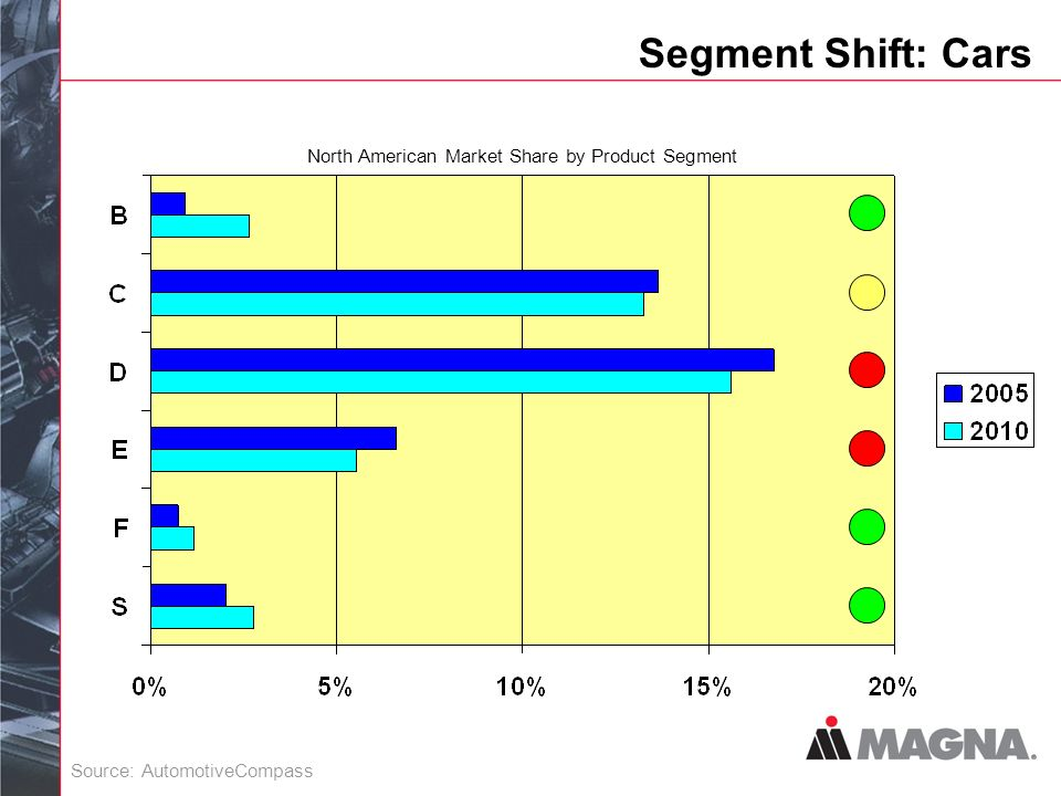 Segment Shift: Cars Source: AutomotiveCompass North American Market Share by Product Segment