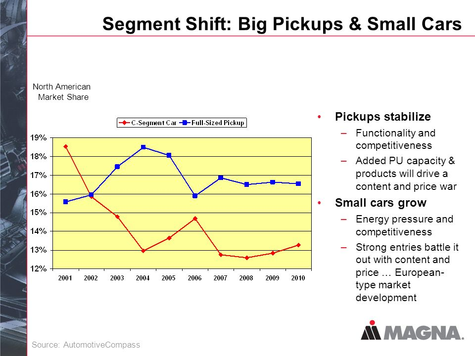Segment Shift: Big Pickups & Small Cars Pickups stabilize –Functionality and competitiveness –Added PU capacity & products will drive a content and price war Small cars grow –Energy pressure and competitiveness –Strong entries battle it out with content and price … European- type market development North American Market Share Source: AutomotiveCompass
