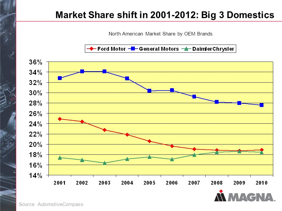 Market Share shift in 2001-2012: Big 3 Domestics North American Market Share by OEM Brands Source: AutomotiveCompass