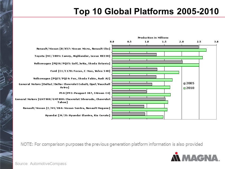 Top 10 Global Platforms NOTE: For comparison purposes the previous generation platform information is also provided Source: AutomotiveCompass