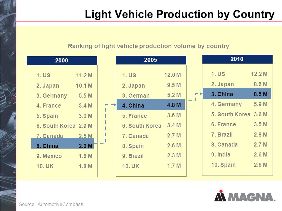 Light Vehicle Production by Country 2000 1. US 2.
