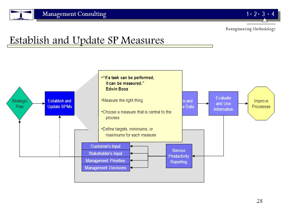 Management Consulting 1 2 3 4 28 Strategic Plan Customers Input Service Productivity Reporting Evaluate and Use Information Establish Accountability Measure Performance Improve Processes Performance Feedback Loop Analyze and Review Data Stakeholders Input Management Priorities Management Decisions Establish and Update SP Measures If a task can be performed, it can be measured.