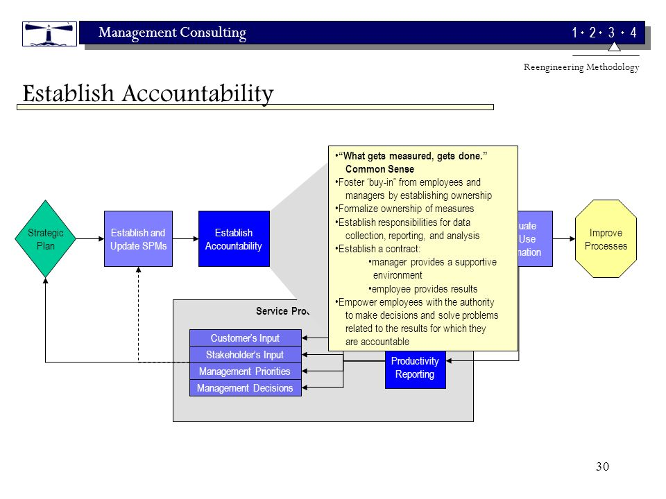 Management Consulting 1 2 3 4 30 Strategic Plan Establish and Update SPMs Customers Input Evaluate and Use Information Measure Performance Improve Processes Service Productivity Feedback Loop Analyze and Review Data Stakeholders Input Management Priorities Management Decisions Service Productivity Reporting Establish Accountability What gets measured, gets done.