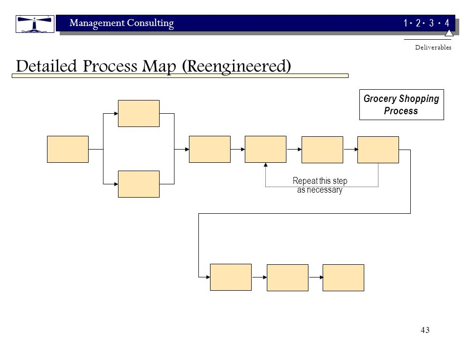 Management Consulting 1 2 3 4 43 Detailed Process Map (Reengineered) Repeat this step as necessary Grocery Shopping Process Deliverables