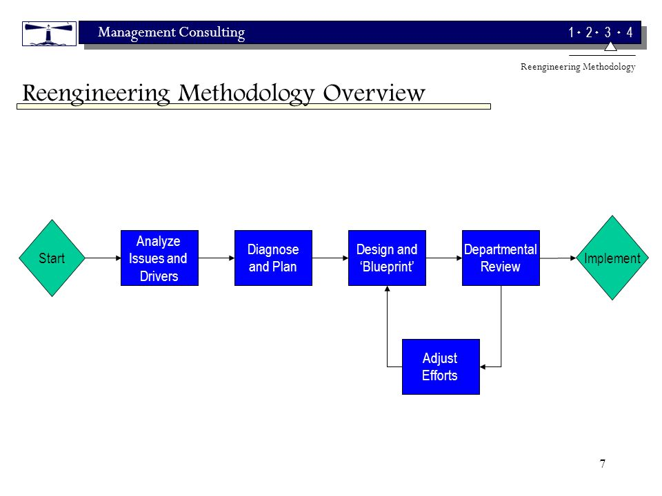 Management Consulting 1 2 3 4 7 Reengineering Methodology Overview Start Analyze Issues and Drivers Diagnose and Plan Design and Blueprint Implement Adjust Efforts Departmental Review Reengineering Methodology