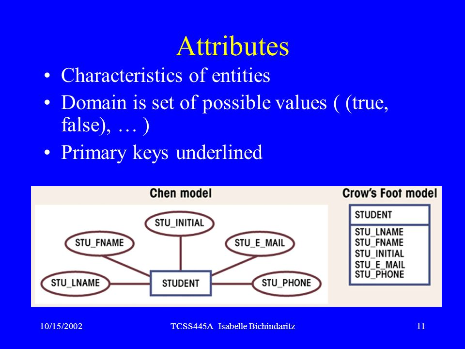 10/15/2002TCSS445A Isabelle Bichindaritz11 Attributes Characteristics of entities Domain is set of possible values ( (true, false), … ) Primary keys u