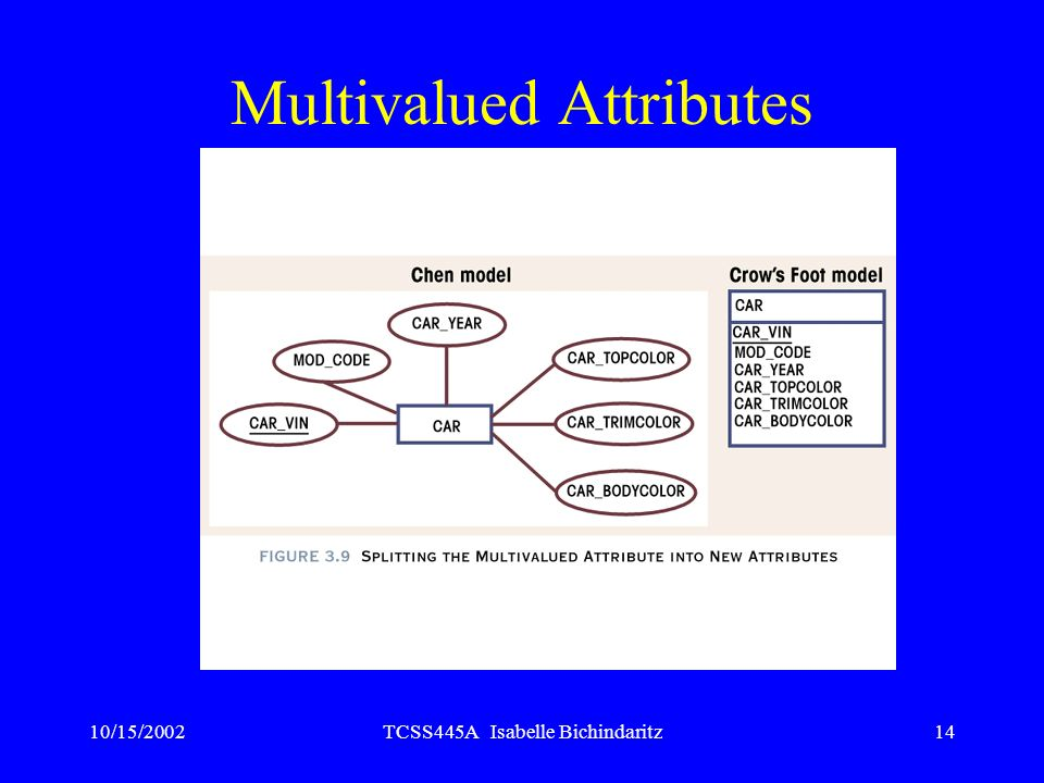 10/15/2002TCSS445A Isabelle Bichindaritz14 Multivalued Attributes