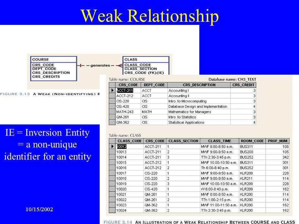 10/15/2002TCSS445A Isabelle Bichindaritz20 Weak Relationship IE = Inversion Entity = a non-unique identifier for an entity