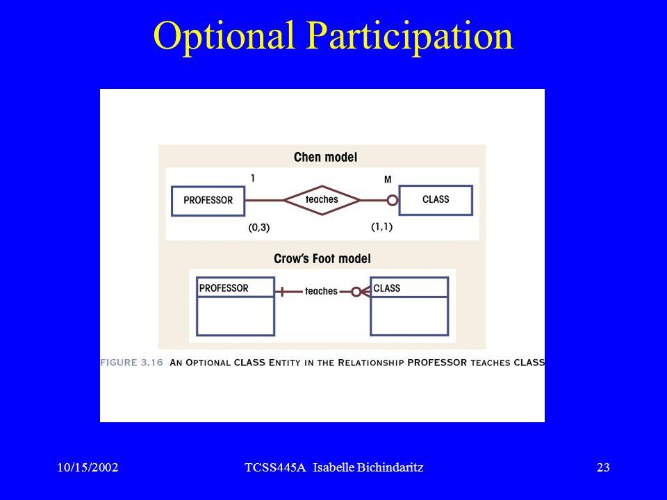 10/15/2002TCSS445A Isabelle Bichindaritz23 Optional Participation