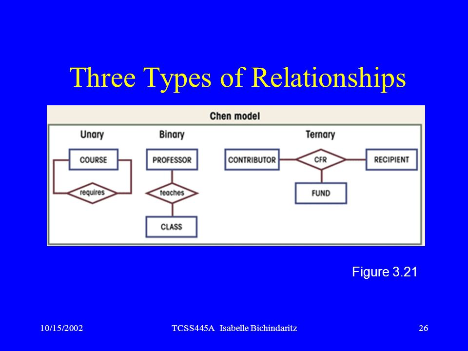 10/15/2002TCSS445A Isabelle Bichindaritz26 Three Types of Relationships Figure 3.21