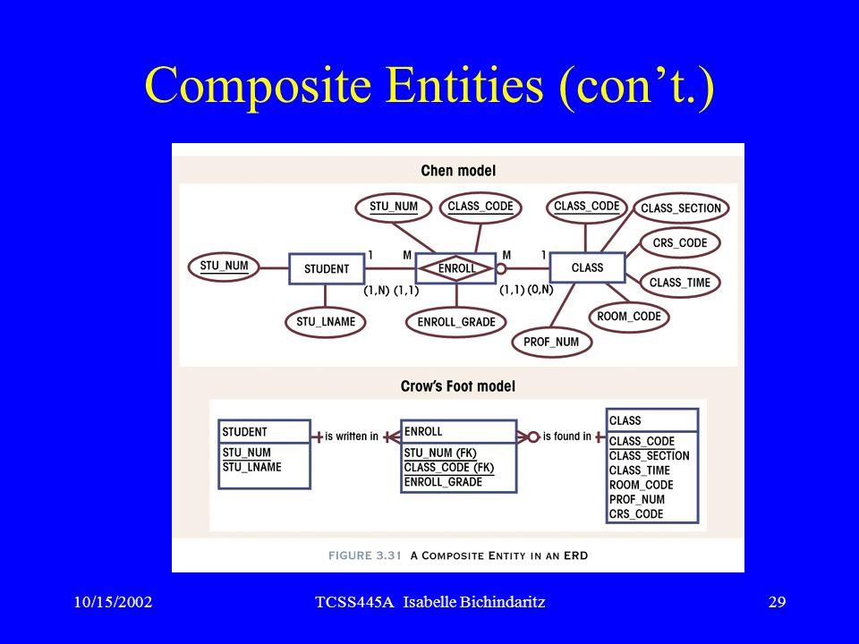 10/15/2002TCSS445A Isabelle Bichindaritz29 Composite Entities (cont.)