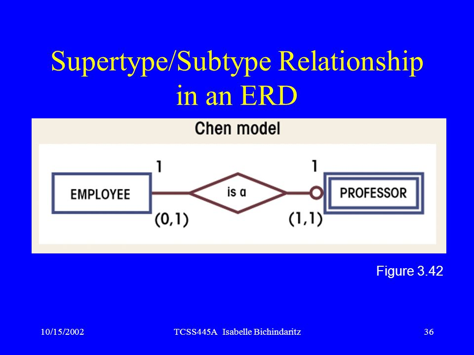10/15/2002TCSS445A Isabelle Bichindaritz36 Supertype/Subtype Relationship in an ERD Figure 3.42