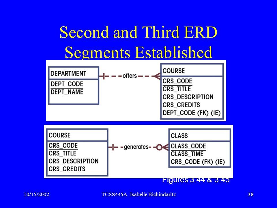 10/15/2002TCSS445A Isabelle Bichindaritz38 Second and Third ERD Segments Established Figures 3.44 & 3.45