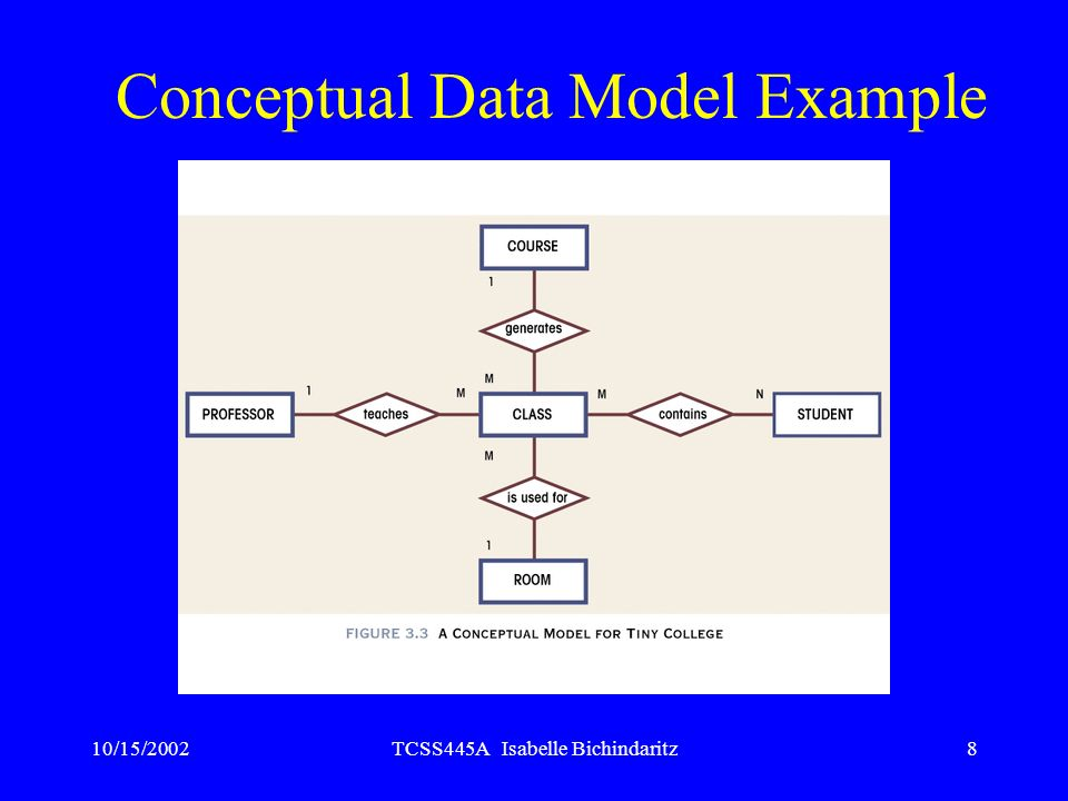 10/15/2002TCSS445A Isabelle Bichindaritz8 Conceptual Data Model Example