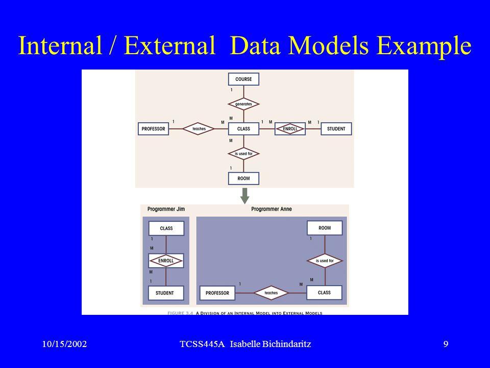 10/15/2002TCSS445A Isabelle Bichindaritz9 Internal / External Data Models Example