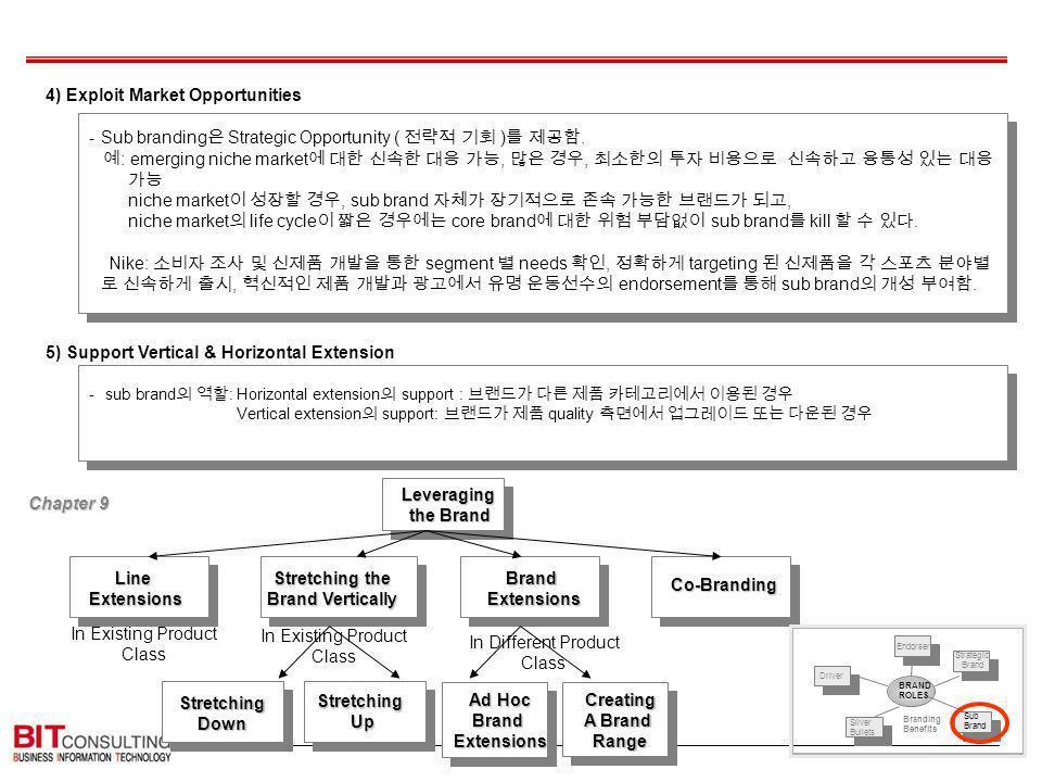 4) Exploit Market Opportunities -Sub branding Strategic Opportunity ( ).