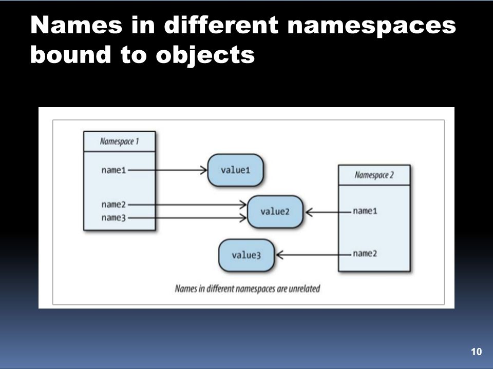 Names in different namespaces bound to objects 10