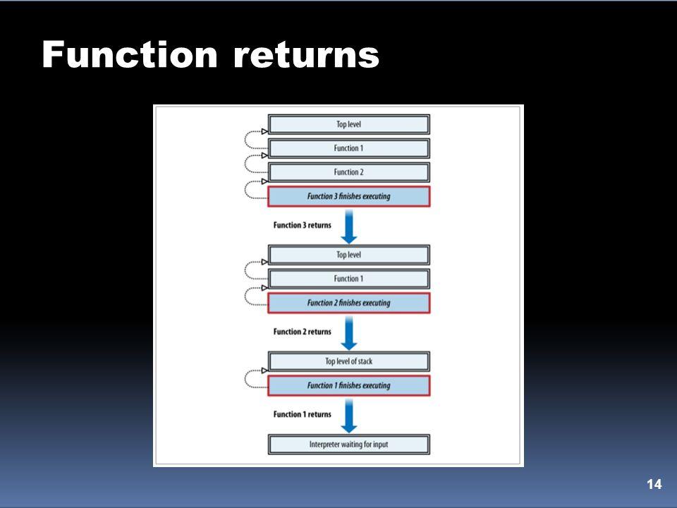 Function returns 14
