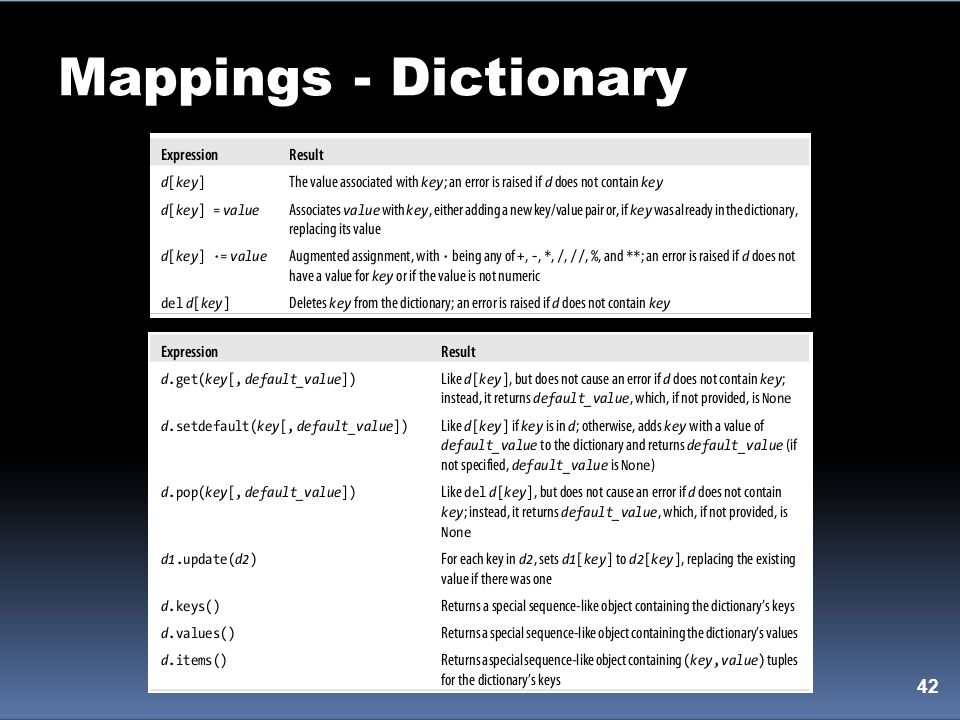 Mappings - Dictionary 42