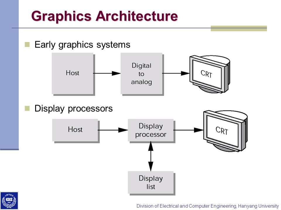 Division of Electrical and Computer Engineering, Hanyang University Graphics Architecture Early graphics systems Display processors