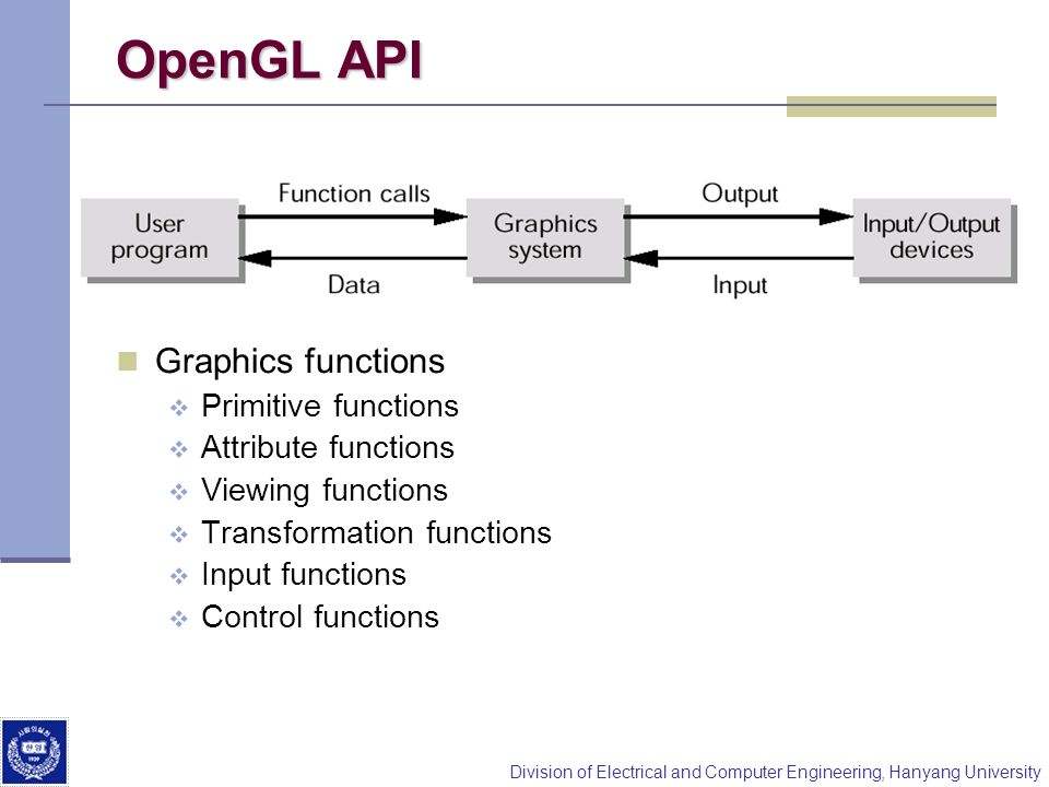 Division of Electrical and Computer Engineering, Hanyang University OpenGL API Graphics functions Primitive functions Attribute functions Viewing func