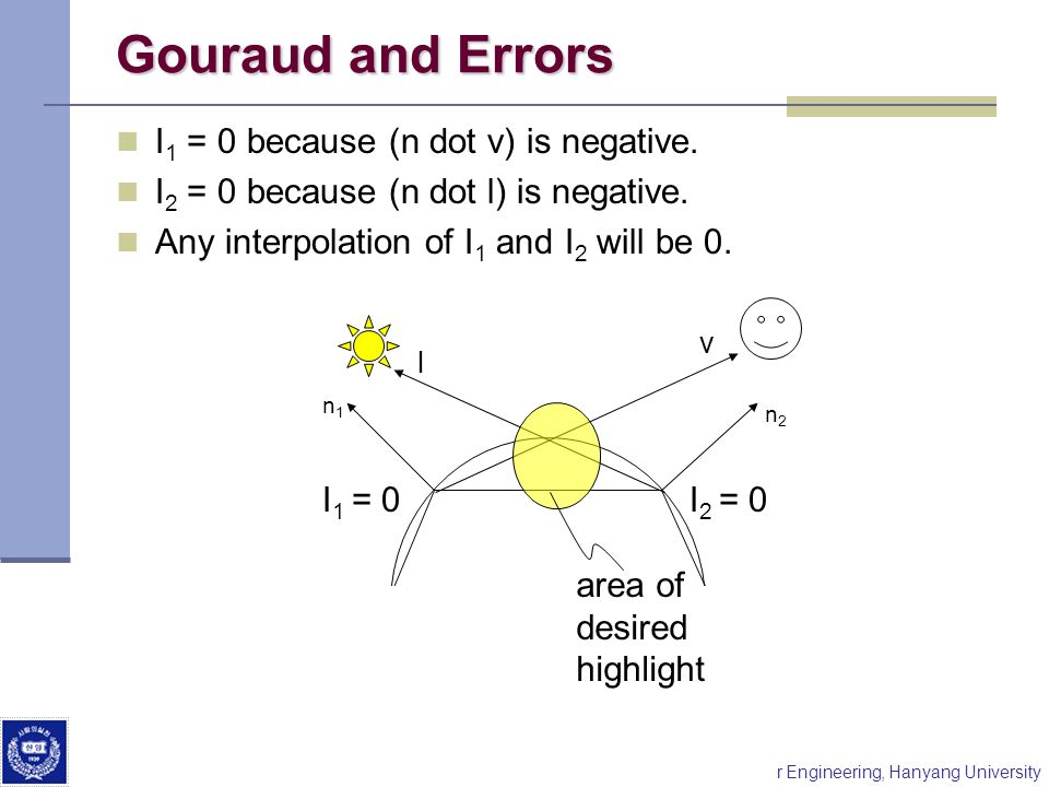Division of Electrical and Computer Engineering, Hanyang University Gouraud and Errors I 1 = 0 because (n dot v) is negative. I 2 = 0 because (n dot l