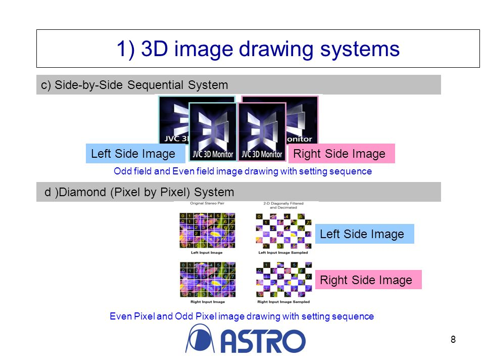 8 c) Side-by-Side Sequential System 1) 3D image drawing systems d )Diamond (Pixel by Pixel) System Right Side ImageLeft Side Image Odd field and Even field image drawing with setting sequence Even Pixel and Odd Pixel image drawing with setting sequence Right Side Image Left Side Image