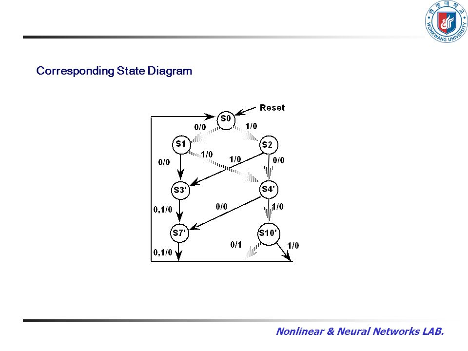 Nonlinear & Neural Networks LAB. Corresponding State Diagram