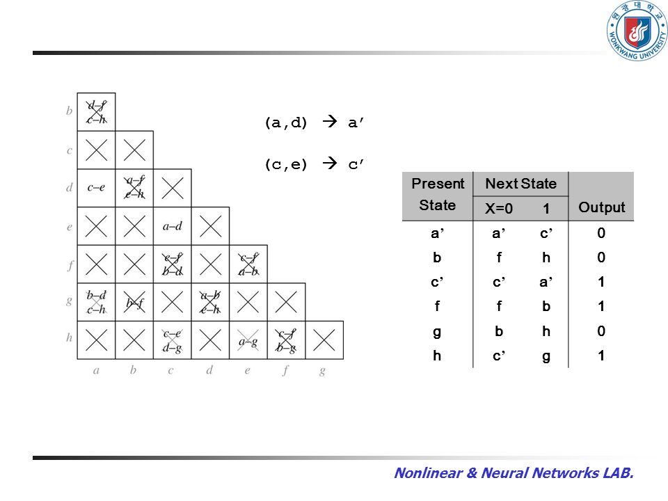 Present State Next State Output X=01 a a c 0 bfh0 c c a 1 ffb1 gbh0 hc g1 (a,d) a (c,e) c