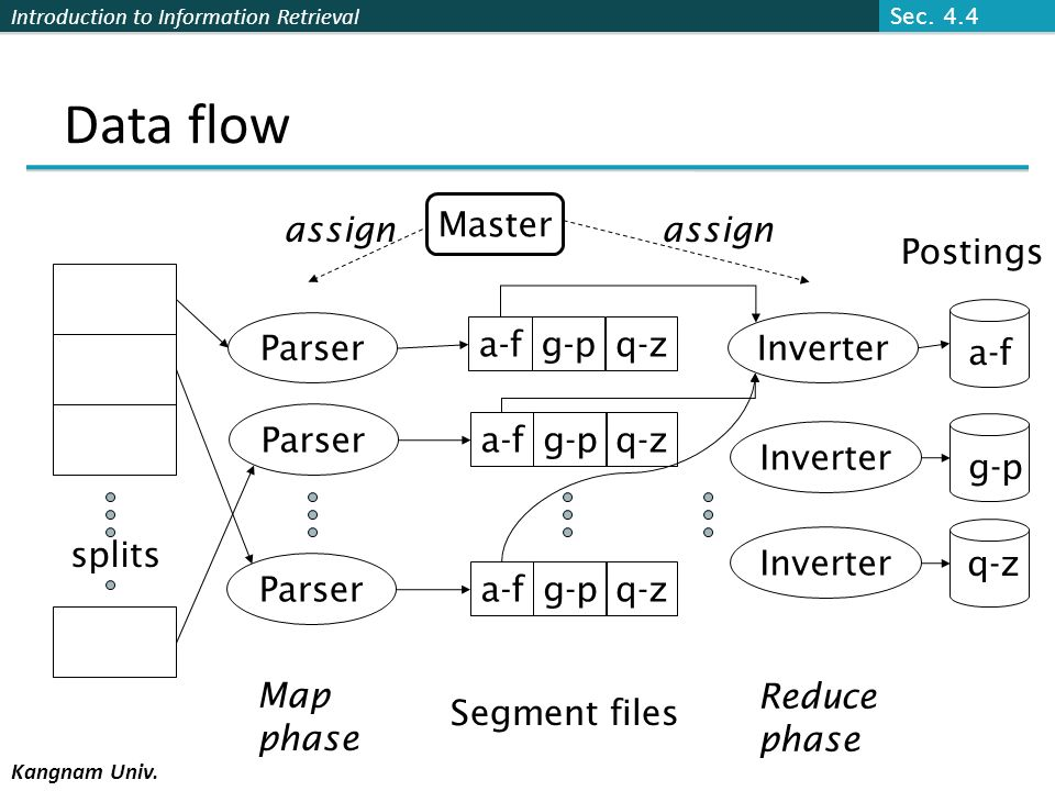Introduction to Information Retrieval Kangnam Univ. Data flow splits Parser Master a-fg-pq-z a-fg-pq-z a-fg-pq-z Inverter Postings a-f g-p q-z assign